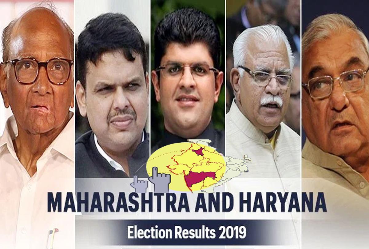 Maharashtra-Haryana चुनाव परिणाम : महाराष्ट्र 288 विधानसभा सीटों में से भाजपा 102 पर आगे, हरियाणा में अबतक जेजेपी का पलड़ा भारी