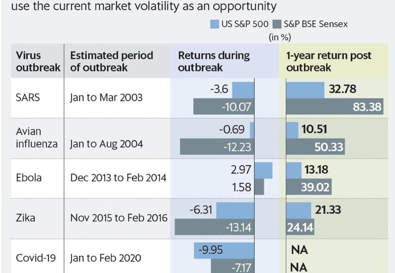 कोरोना वायरस-शेयर मार्केट: जानिए अब कैसे और कहां करें निवेश
